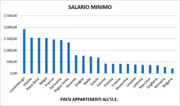 salari minimi 2° semestre 2017